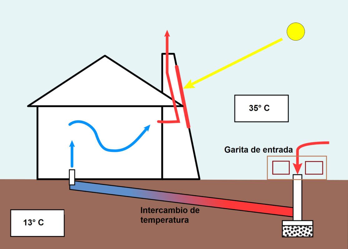 construir casa de consumo cero